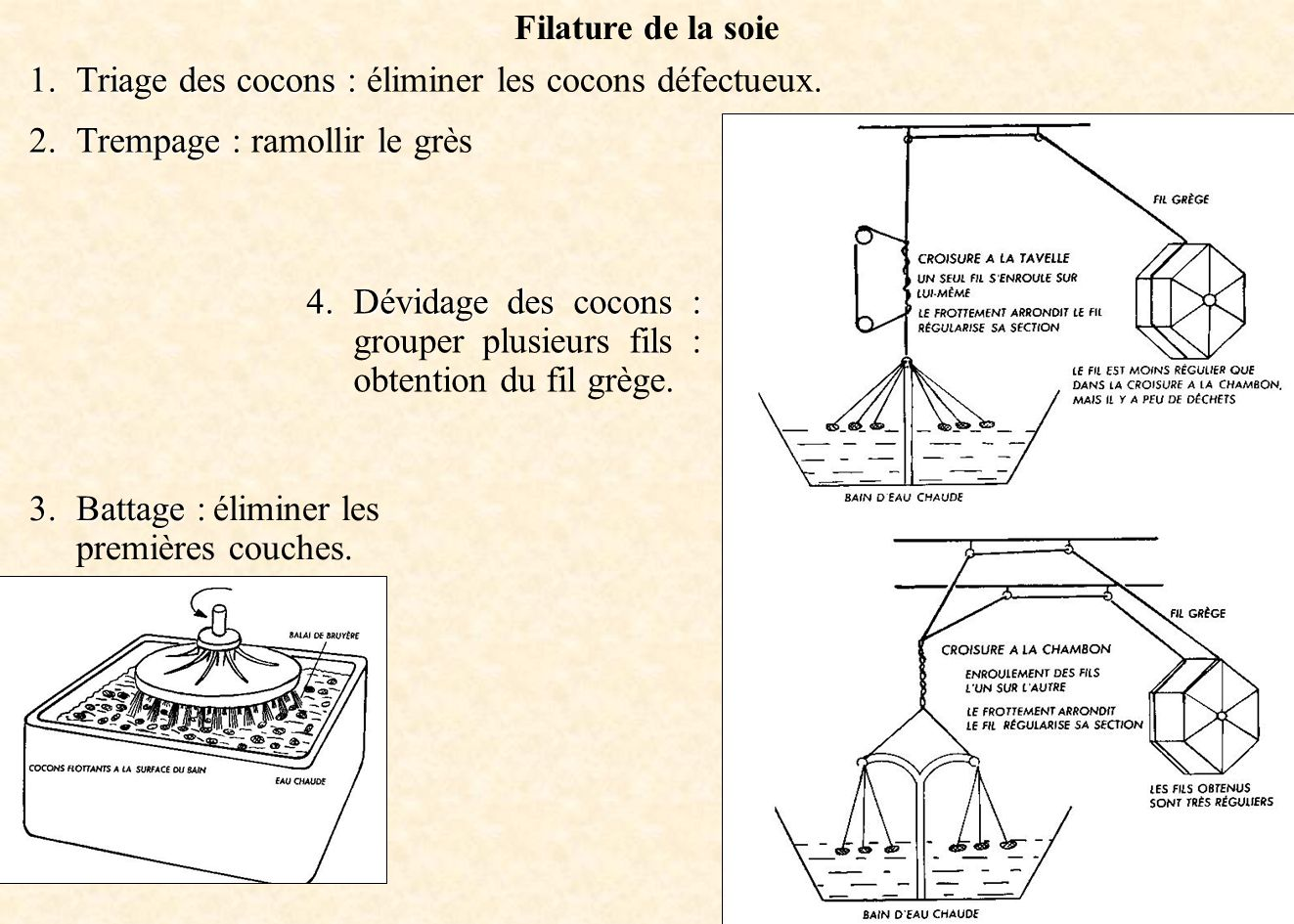 Filature de la soie 1.Triage des cocons : 1.Triage des cocons : éliminer les cocons défectueux. 2.Trempage : 2.Trempage : ramollir le grès 3.Battage :