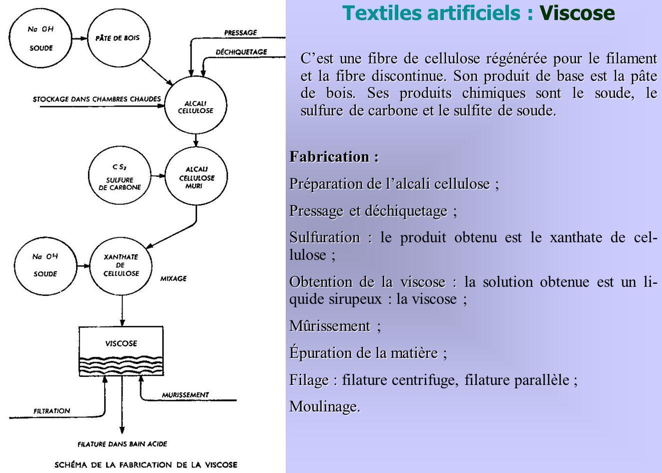 Textiles artificiels : Viscose Fabrication : Préparation de lalcali cellulose Préparation de lalcali cellulose ; Pressage et déchiquetage Pressage et