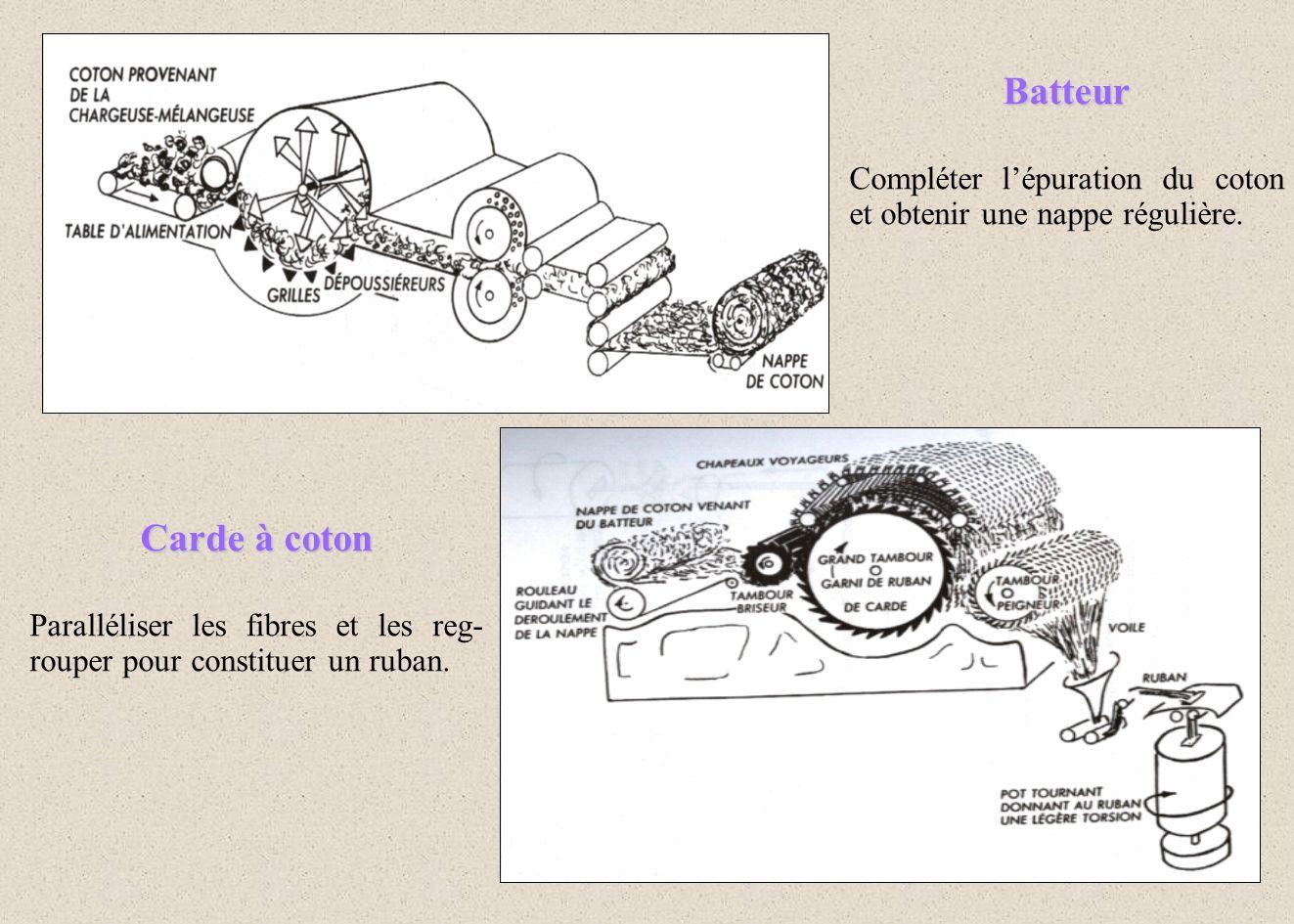 Batteur Compléter lépuration du coton et obtenir une nappe régulière. Carde à coton Paralléliser les fibres et les reg- rouper pour constituer un ruba