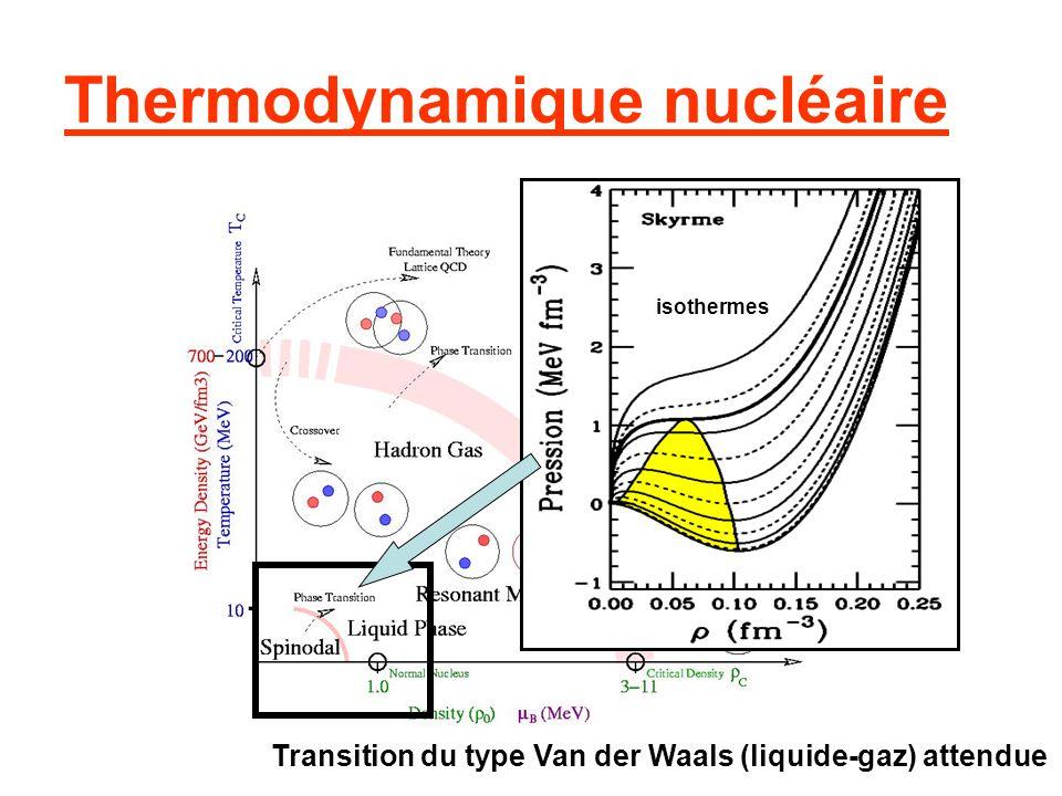 Thermodynamique nucléaire Transition du type Van der Waals (liquide-gaz) attendue isothermes