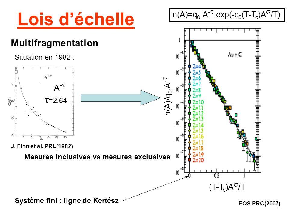Lois déchelle EOS PRC(2003) n(A)=q 0.A -.exp(-c 0 (T-T c )A /T) Situation en 1982 : J. Finn et al. PRL(1982) A - =2.64 Multifragmentation n(A)/q 0.A -