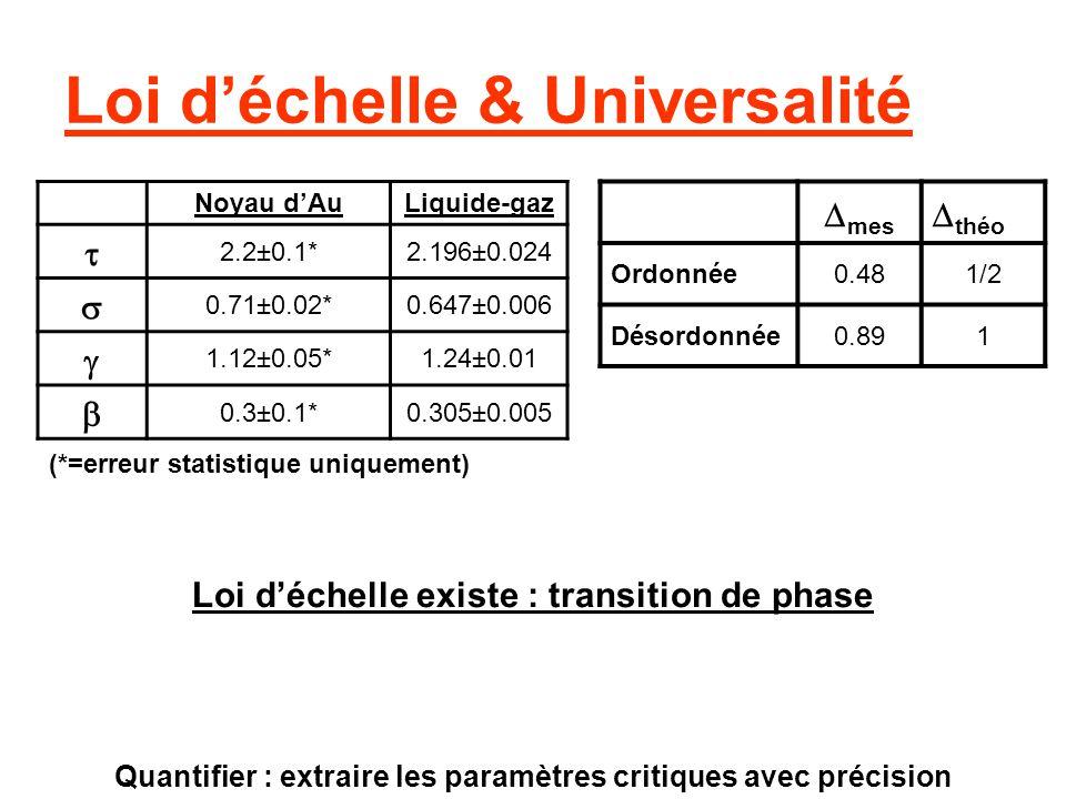 Loi déchelle & Universalité Noyau dAuLiquide-gaz 2.2±0.1*2.196±0.024 0.71±0.02*0.647±0.006 1.12±0.05*1.24±0.01 0.3±0.1*0.305±0.005 (*=erreur statistiq