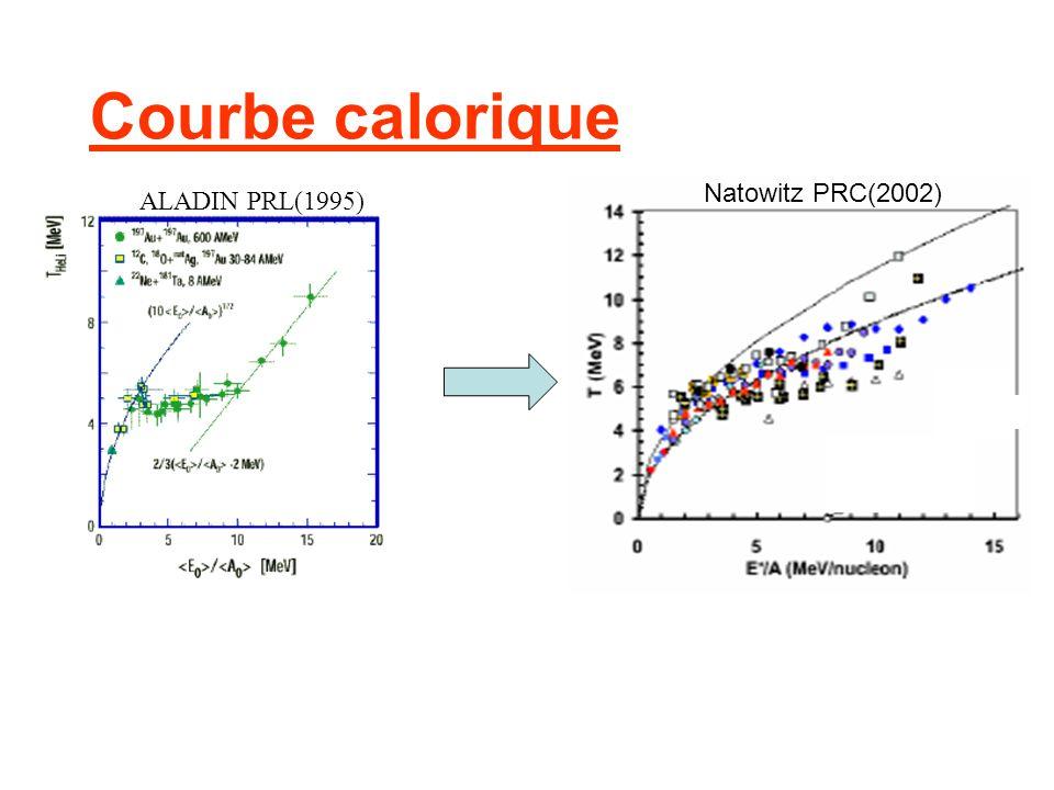 Courbe calorique ALADIN PRL(1995) Natowitz PRC(2002)
