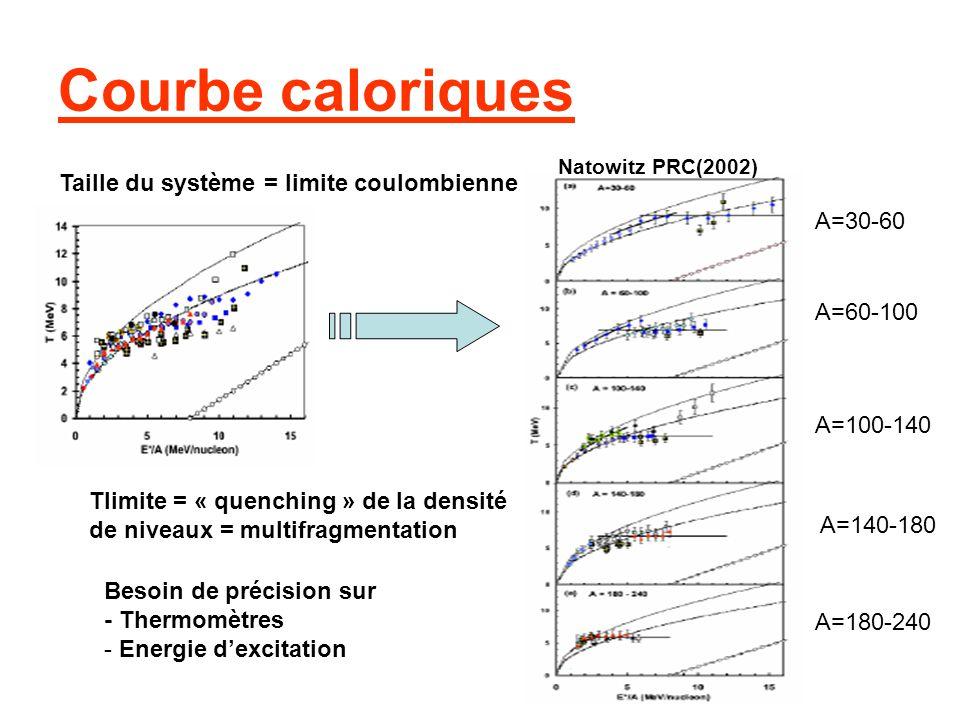 A=30-60 A=60-100 A=100-140 A=140-180 A=180-240 Taille du système = limite coulombienne Tlimite = « quenching » de la densité de niveaux = multifragmen
