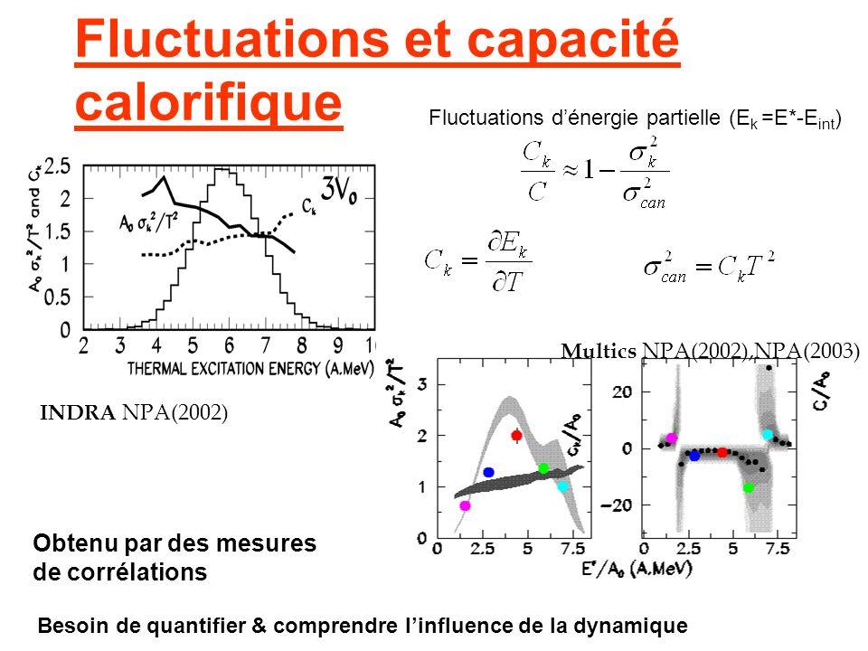 Fluctuations et capacité calorifique INDRA NPA(2002) Multics NPA(2002),NPA(2003) Obtenu par des mesures de corrélations Fluctuations dénergie partiell