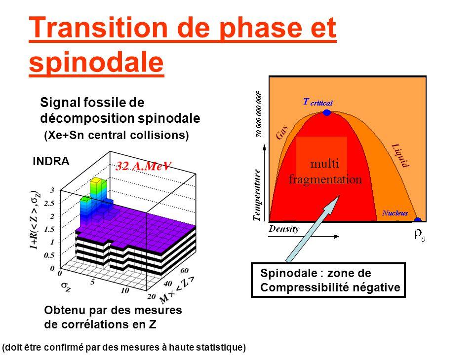 Transition de phase et spinodale (Xe+Sn central collisions) INDRA (doit être confirmé par des mesures à haute statistique) Signal fossile de décomposi