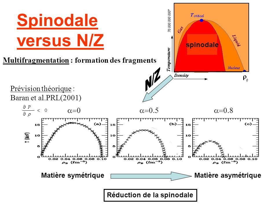 Spinodale versus N/Z Prévision théorique : Baran et al.PRL(2001) Réduction de la spinodale spinodale Multifragmentation : formation des fragments Mati