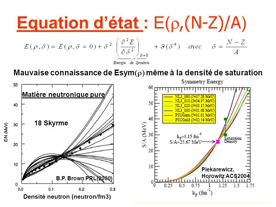 Equation détat : E(,(N-Z)/A ) Piekarewicz, Horowitz ACS2004 B.P. Brown PRL(2000) Matière neutronique pure Densité neutron (neutron/fm3) 18 Skyrme Mauv