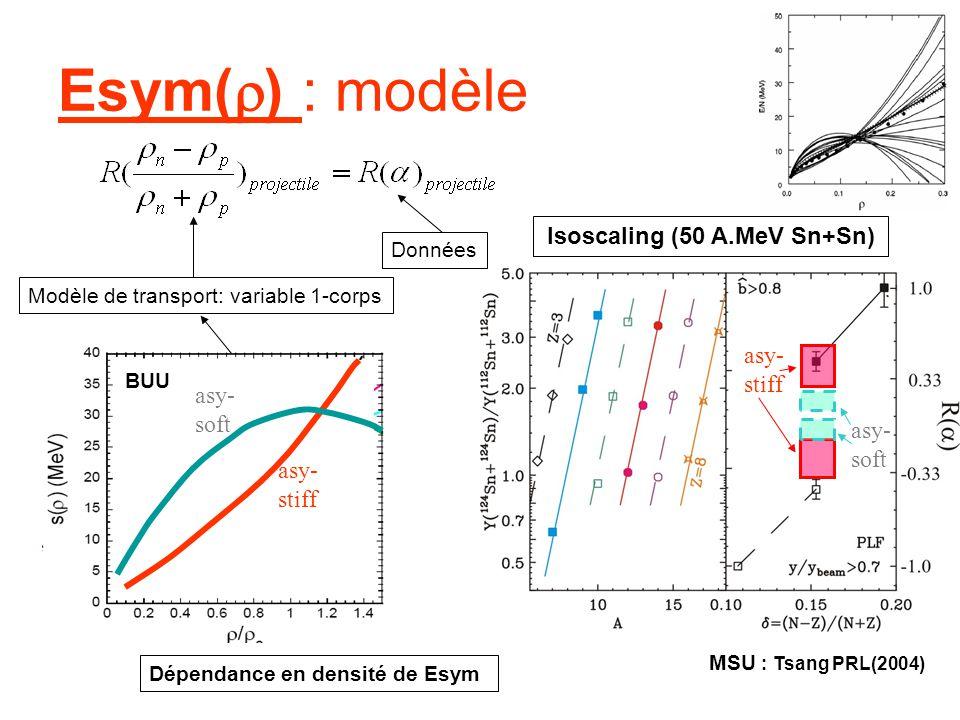 Esym( ) : modèle asy- stiff asy- soft MSU : Tsang PRL(2004) Isoscaling (50 A.MeV Sn+Sn) Modèle de transport: variable 1-corps asy- stiff asy- soft BUU