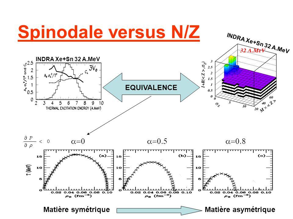 Spinodale versus N/Z EQUIVALENCE Matière symétriqueMatière asymétrique INDRA Xe+Sn 32 A.MeV