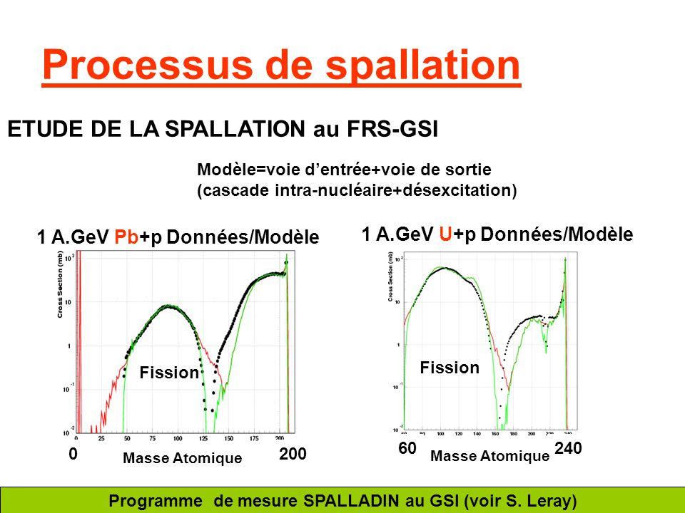 Processus de spallation ETUDE DE LA SPALLATION au FRS-GSI 1 A.GeV Pb+p Données/Modèle 1 A.GeV U+p Données/Modèle 2000 60240 Masse Atomique Modèle=voie
