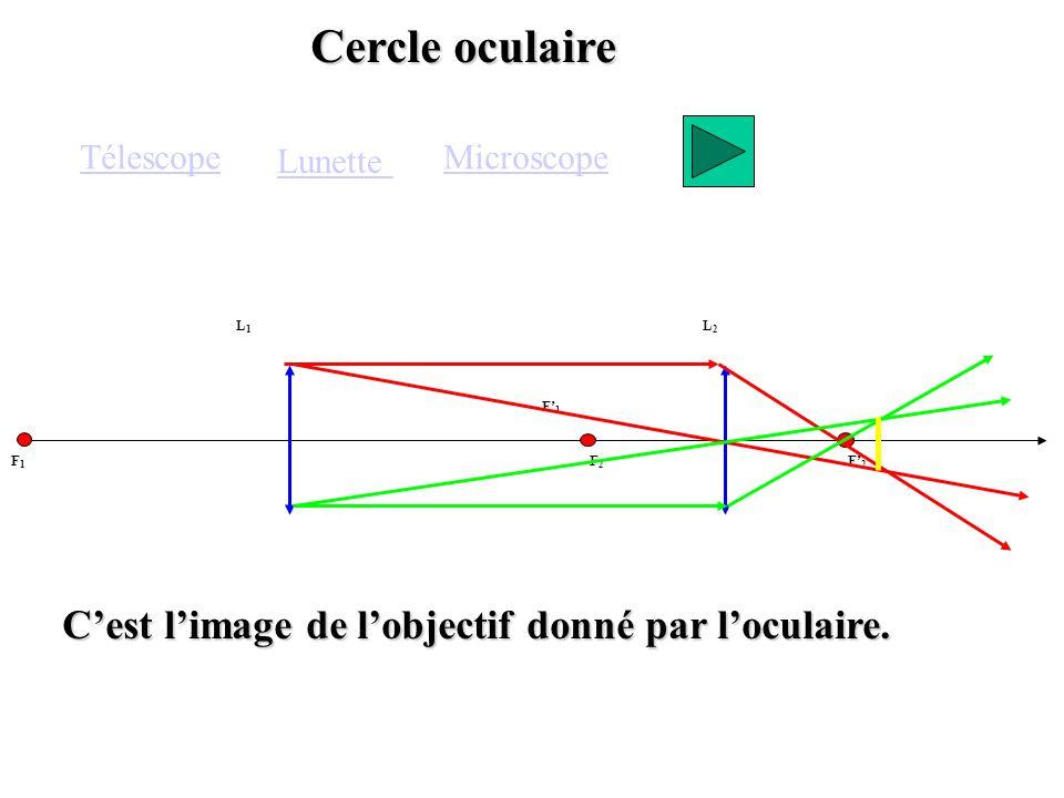 Cercle oculaire F1F1 F1F1 F2F2 F2F2 L1L1 L2L2 Télescope Lunette Cest limage de lobjectif donné par loculaire. Microscope