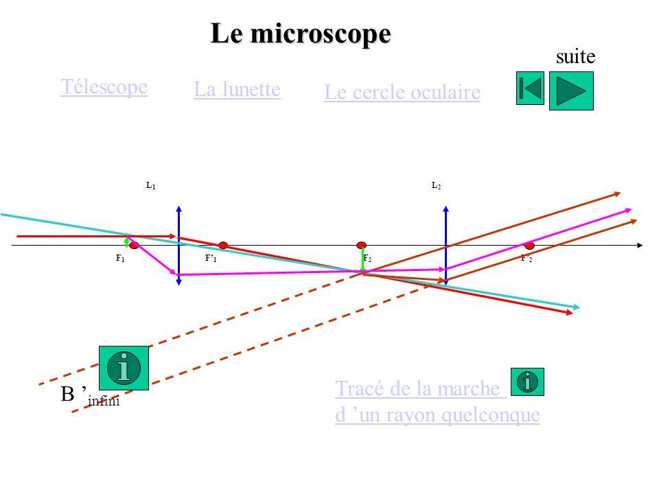 F1F1 F1F1 F2F2 F2F2 L1L1 L2L2 Le microscope B infini Télescope La lunette Le cercle oculaire Tracé de la marche d un rayon quelconque suite