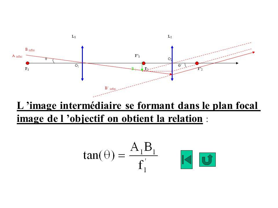 F1F1 F1F1 F2F2 F2F2 L1L1 L2L2 B infini A infini B infini B 1B 1 θ ΘO1O1 O2O2 L image intermédiaire se formant dans le plan focal image de l objectif o