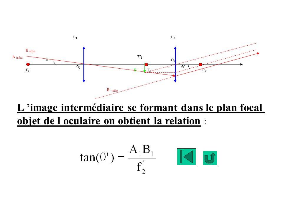 F1F1 F1F1 F2F2 F2F2 L1L1 L2L2 B infini A infini B infini B 1B 1 θ ΘO1O1 O2O2 L image intermédiaire se formant dans le plan focal objet de l oculaire o