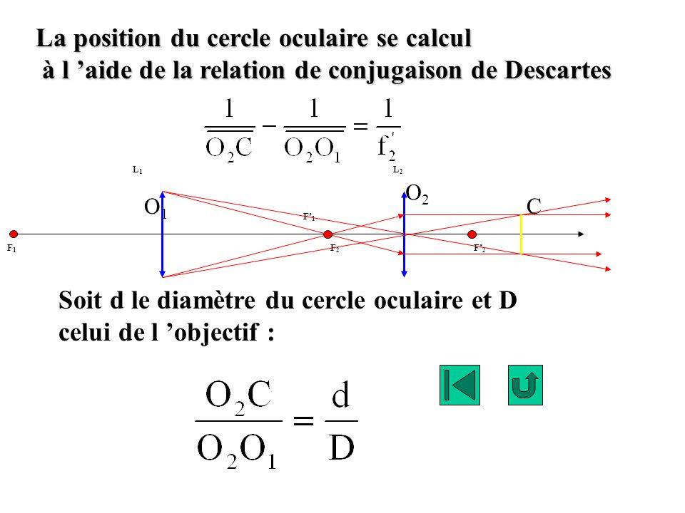 La position du cercle oculaire se calcul à l aide de la relation de conjugaison de Descartes à l aide de la relation de conjugaison de Descartes F1F1