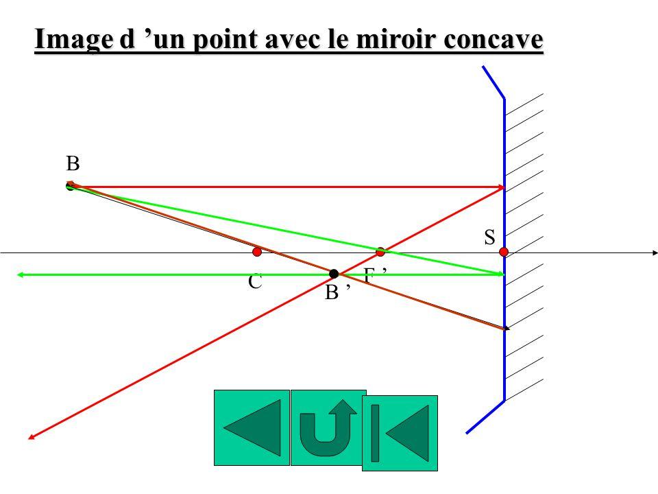 F C S Image d un point avec le miroir concave B B