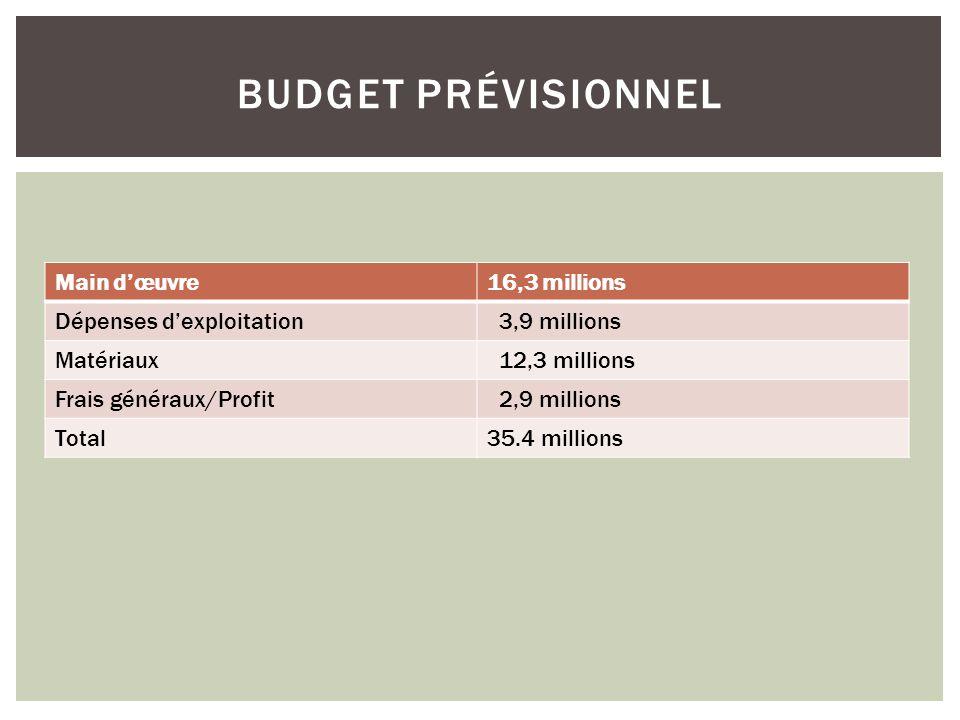 Main dœuvre16,3 millions Dépenses dexploitation 3,9 millions Matériaux 12,3 millions Frais généraux/Profit 2,9 millions Total35.4 millions BUDGET PRÉVISIONNEL