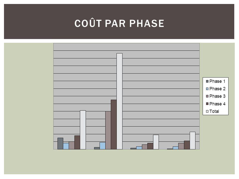 Ce projet est rentable, même sil est légèrement en dessous de lexigence de 5 % de marge Cela nous fournira une ouverture internationale Nous deviendrons plus concurrentiels Tanger Entreprises peut croître de 9% CONSTRUISONS-LE .