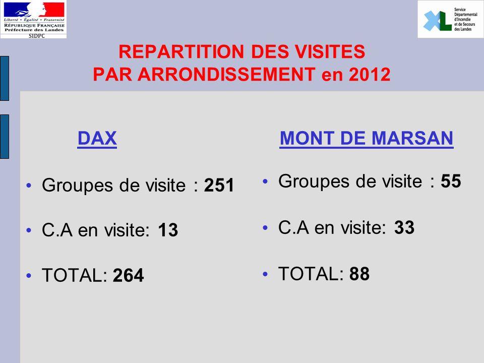 SIDPC REPARTITION DES VISITES PAR ARRONDISSEMENT en 2012 DAX Groupes de visite : 251 C.A en visite: 13 TOTAL: 264 MONT DE MARSAN Groupes de visite : 55 C.A en visite: 33 TOTAL: 88