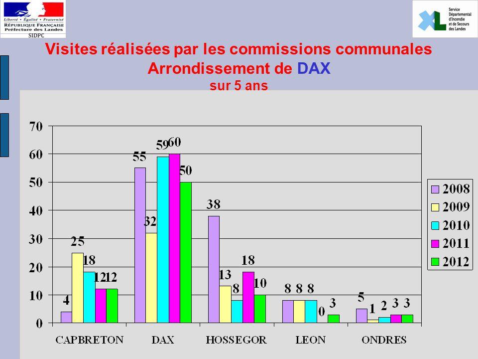 SIDPC Visites réalisées par les commissions communales Arrondissement de DAX sur 5 ans