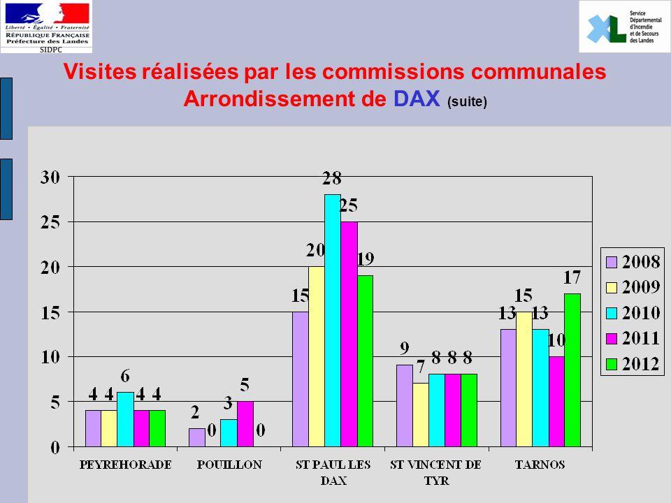 SIDPC Visites réalisées par les commissions communales Arrondissement de DAX (suite)