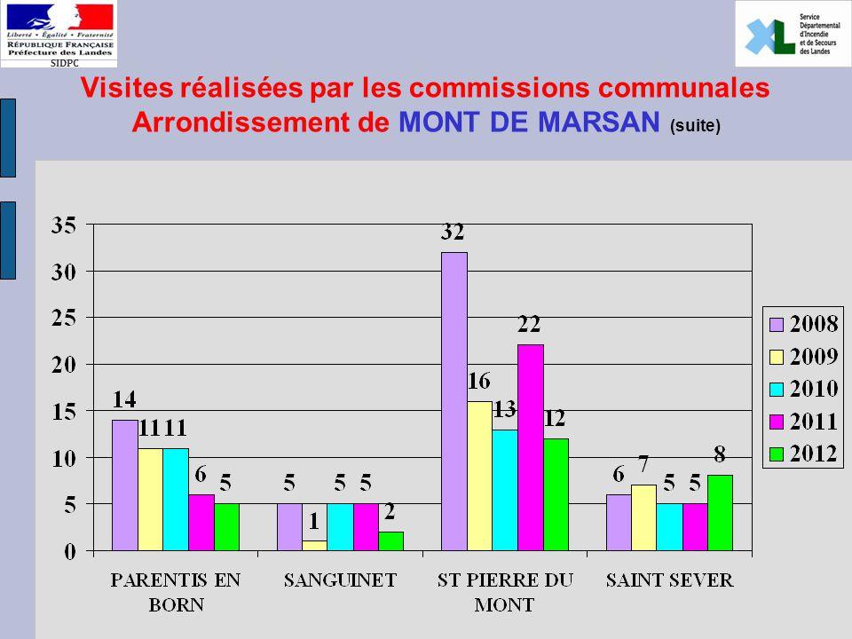 SIDPC Visites réalisées par les commissions communales Arrondissement de MONT DE MARSAN (suite)