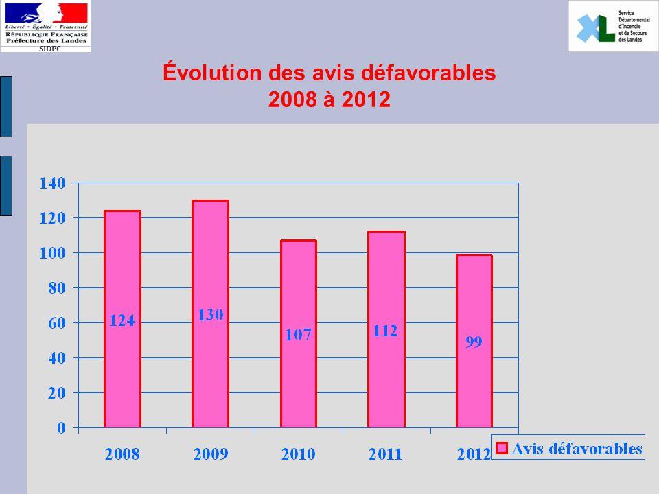 SIDPC Évolution des avis défavorables 2008 à 2012