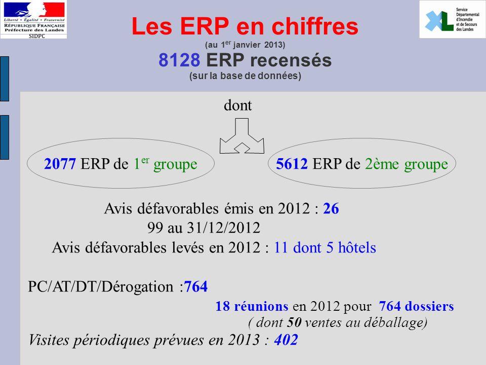 Les ERP en chiffres (au 1 er janvier 2013) 8128 ERP recensés (sur la base de données) dont 2077 ERP de 1 er groupe5612 ERP de 2ème groupe Avis défavorables émis en 2012 : 26 99 au 31/12/2012 Avis défavorables levés en 2012 : 11 dont 5 hôtels PC/AT/DT/Dérogation :764 18 réunions en 2012 pour 764 dossiers ( dont 50 ventes au déballage) Visites périodiques prévues en 2013 : 402