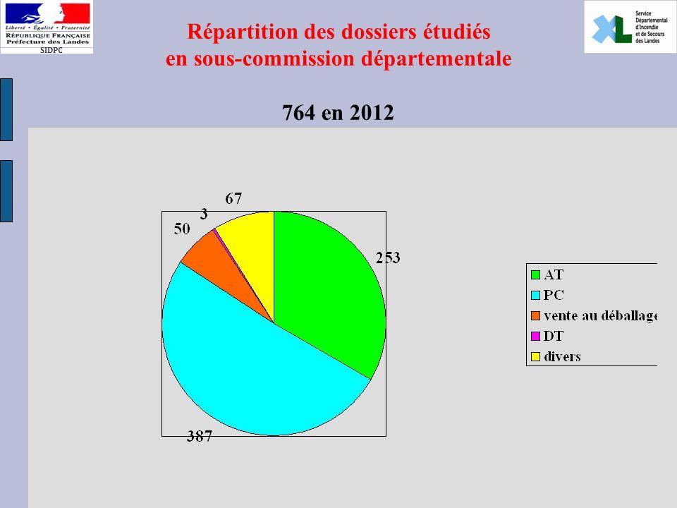 SIDPC Répartition des dossiers étudiés en sous-commission départementale 764 en 2012