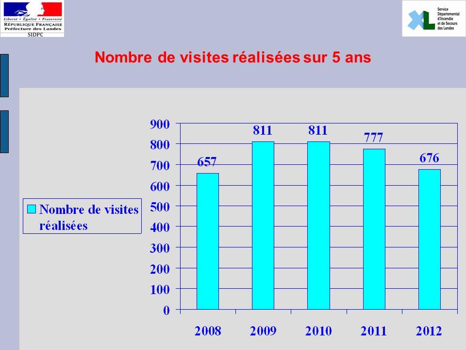 SIDPC Nombre de visites réalisées sur 5 ans