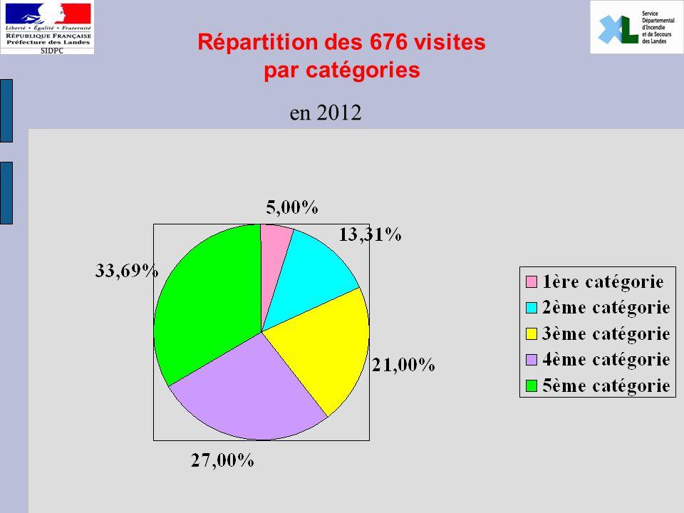 SIDPC Répartition des 676 visites par catégories en 2012