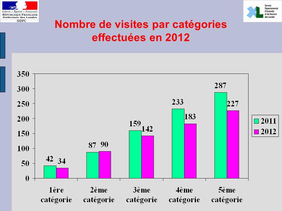 SIDPC Nombre de visites par catégories effectuées en 2012