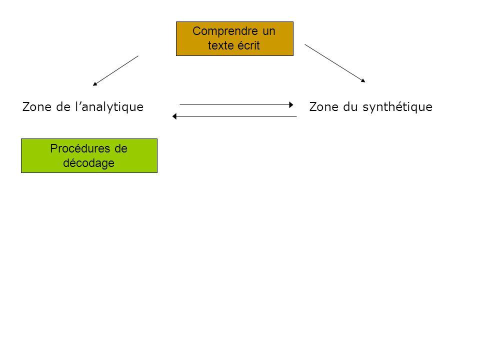 Comprendre un texte écrit Procédures de décodage Zone de lanalytiqueZone du synthétique