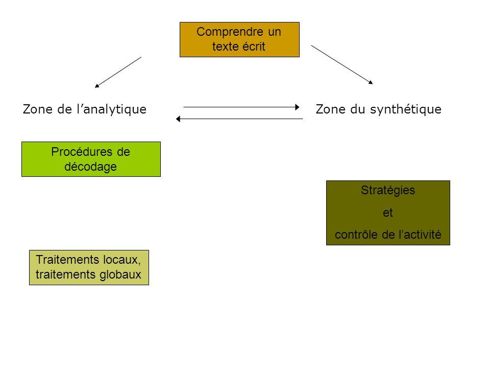 Comprendre un texte écrit Procédures de décodage Traitements locaux, traitements globaux Zone de lanalytiqueZone du synthétique Stratégies et contrôle