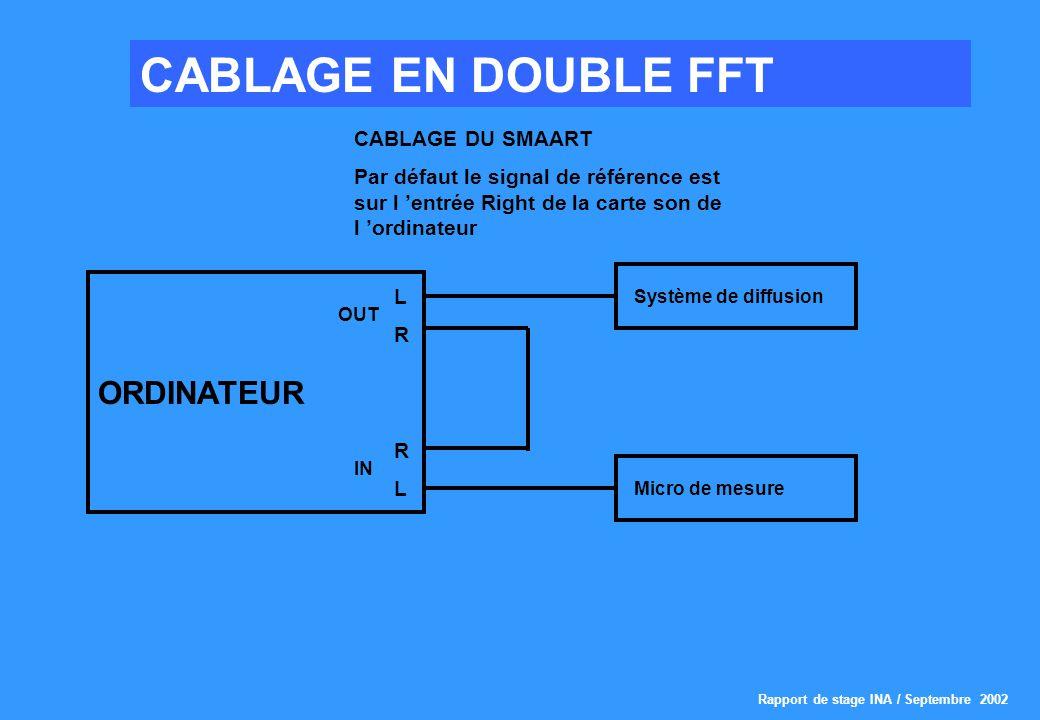 Rapport de stage INA / Septembre 2002 CABLAGE EN DOUBLE FFT CABLAGE DU SMAART Par défaut le signal de référence est sur l entrée Right de la carte son