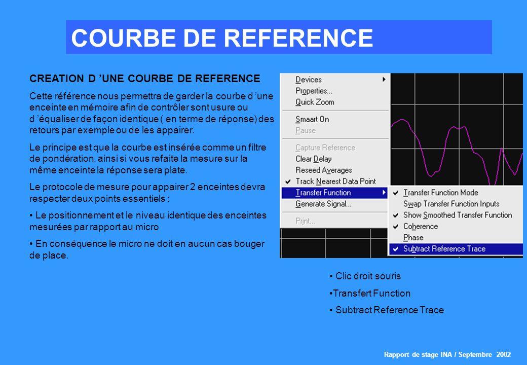 Rapport de stage INA / Septembre 2002 COURBE DE REFERENCE CREATION D UNE COURBE DE REFERENCE Cette référence nous permettra de garder la courbe d une enceinte en mémoire afin de contrôler sont usure ou d équaliser de façon identique ( en terme de réponse) des retours par exemple ou de les appairer.