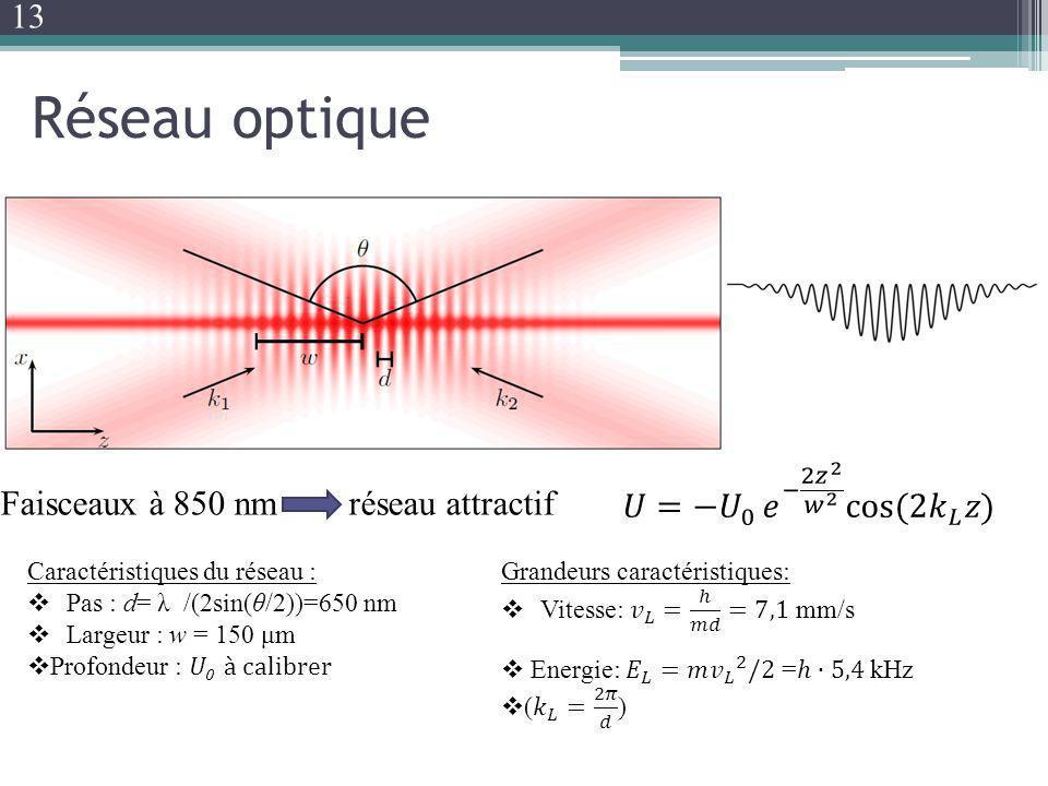 Réseau optique Caractéristiques du réseau : Pas : d= λ /(2sin(θ/2))=650 nm Largeur : w = 150 μm Profondeur : U 0 à calibrer Faisceaux à 850 nm réseau