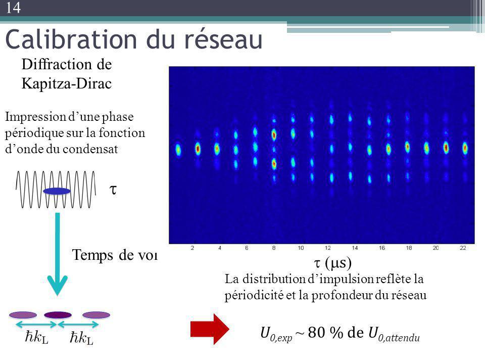Calibration du réseau Temps de vol Impression dune phase périodique sur la fonction donde du condensat s La distribution dimpulsion reflète la périodi