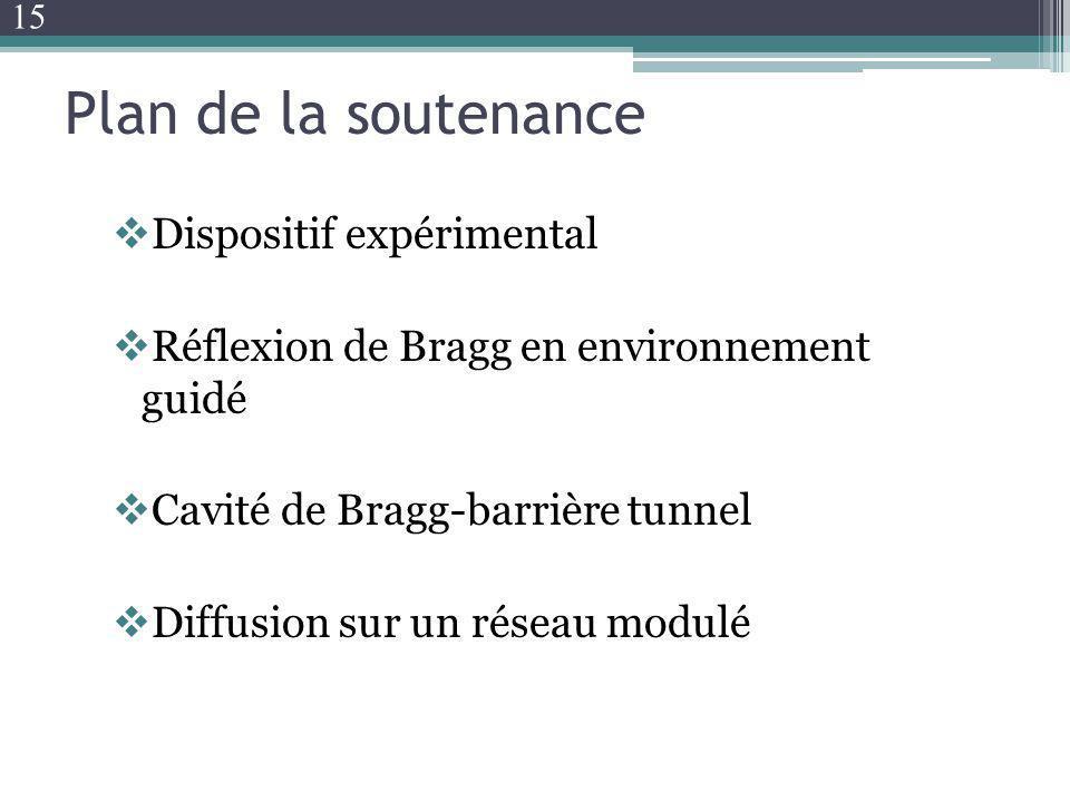 Plan de la soutenance Dispositif expérimental Réflexion de Bragg en environnement guidé Cavité de Bragg-barrière tunnel Diffusion sur un réseau modulé