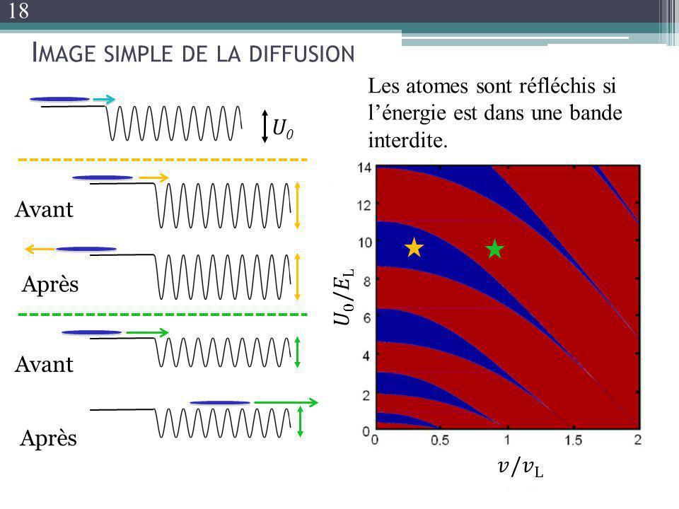 U0U0 Avant Après Avant Après I MAGE SIMPLE DE LA DIFFUSION Les atomes sont réfléchis si lénergie est dans une bande interdite. 18