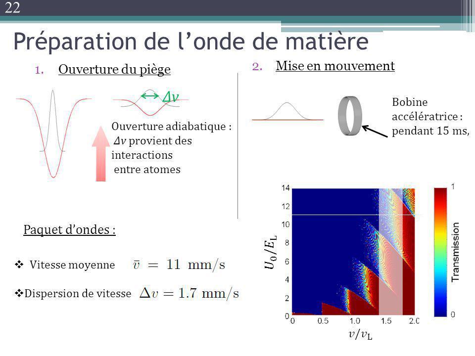 Préparation de londe de matière 1.Ouverture du piège 2.Mise en mouvement ΔvΔv Ouverture adiabatique : Δv provient des interactions entre atomes Bobine