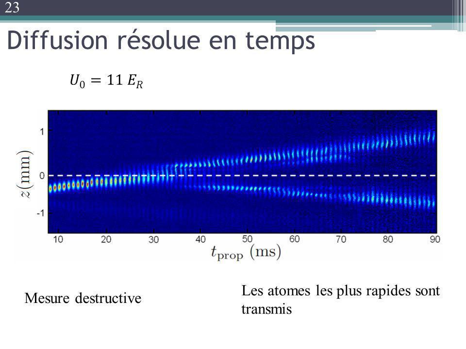 Diffusion résolue en temps Sim Les atomes les plus rapides sont transmis Mesure destructive 23
