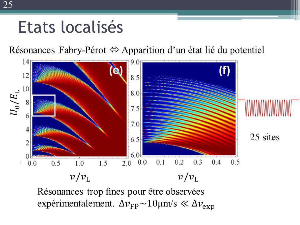 Etats localisés Résonances Fabry-Pérot Apparition dun état lié du potentiel 25 sites 25