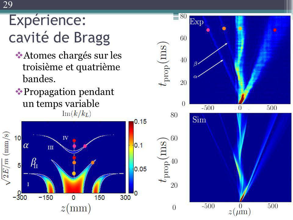 Expérience: cavité de Bragg Atomes chargés sur les troisième et quatrième bandes. Propagation pendant un temps variable 29