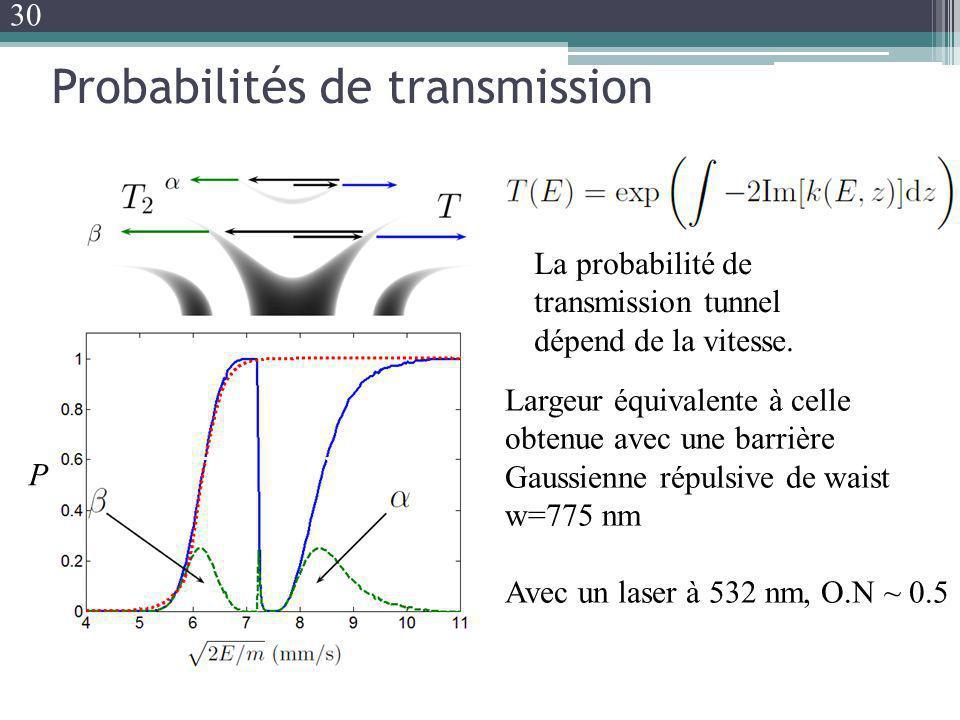 Probabilités de transmission La probabilité de transmission tunnel dépend de la vitesse. Largeur équivalente à celle obtenue avec une barrière Gaussie