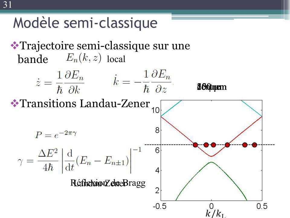 Modèle semi-classique Trajectoire semi-classique sur une bande Transitions Landau-Zener centre50 µm100 µm150 µm200 µm Transition Landau-Zener Réflexio
