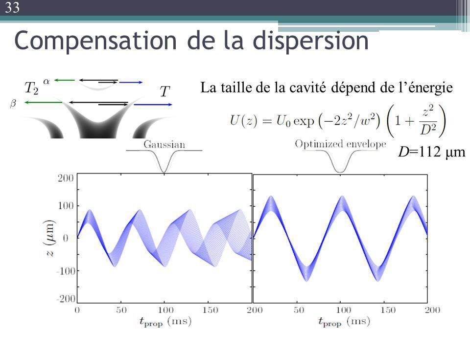 Compensation de la dispersion La taille de la cavité dépend de lénergie D=112 μm 33