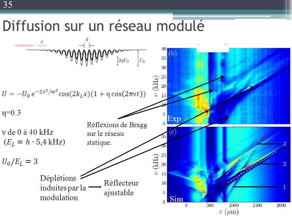 Diffusion sur un réseau modulé Réflexions de Bragg sur le réseau statique. Déplétions induites par la modulation Sim Exp Réflecteur ajustable 35