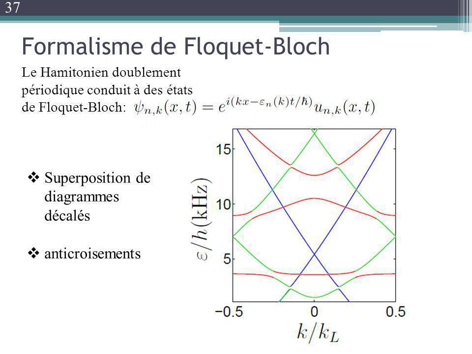 Formalisme de Floquet-Bloch Le Hamitonien doublement périodique conduit à des états de Floquet-Bloch: Superposition de diagrammes décalés anticroiseme